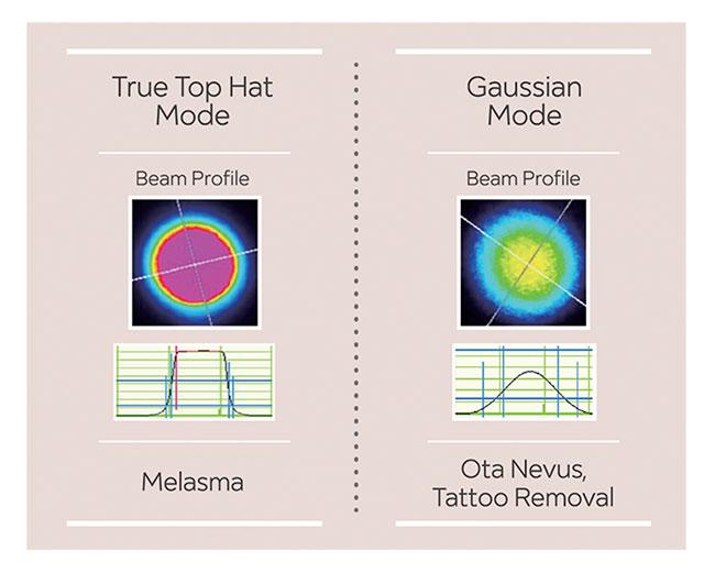 ملاسما درمان TRI-BEAM